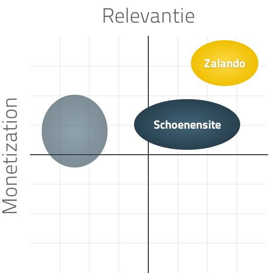 Concurrentie matrix zoals Project-A deze gebruikt